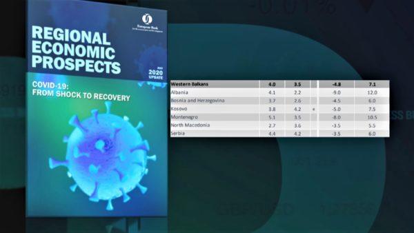Shqipëria më e prekura, BERZH: Rënie ekonomike 9% për vitin 2020