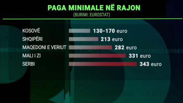 Paga minimale, Shqipëria dhe Kosova me nivelin më të ulët në rajon