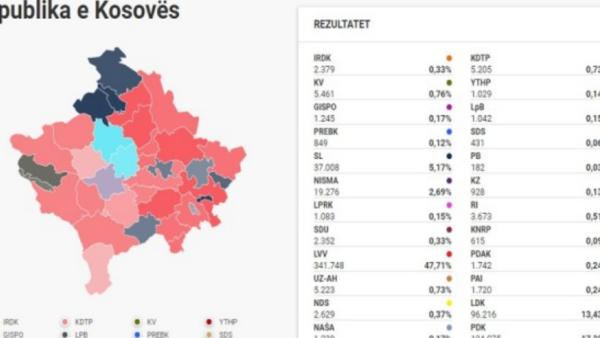 zgjedhjet ne kosove 600x338