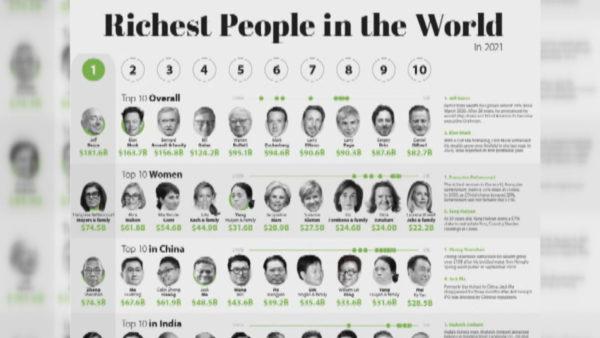 Lista e miliarderëve, Forbes: Bezos, më i pasuri, bie në renditje Zuckerberg