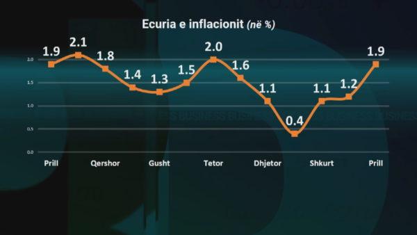 Inflacioni kap 1,9%, konsumin e qytetarëve e mbajnë vetëm ushqimet