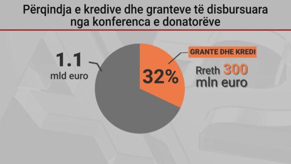 Konferenca e Donatorëve, thithja e fondeve për rindërtimin pas tërmetit ende e vështirë