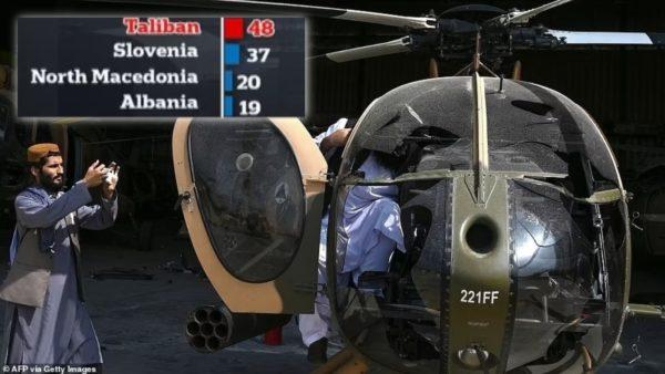 Talebanët besohet se zotërojnë mjete ajrore luftarake më shumë se 30% e vendeve të NATO-s